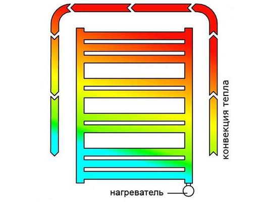 Подбор мощности ТЭНа для полотенцесушителя